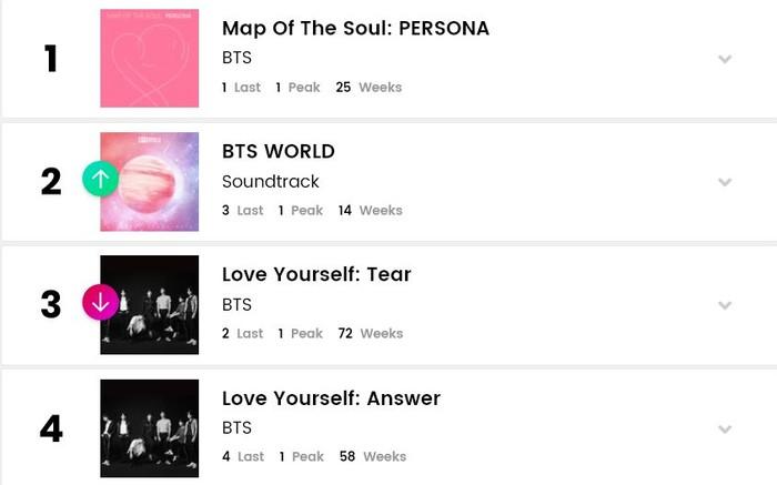 BXH Billboard World Albums tuần này: Hàng loạt album Kpop cùng đổ bộ top 15 nhưng vẫn không thể soán ngôi đầu bảng của BTS - Hình 1