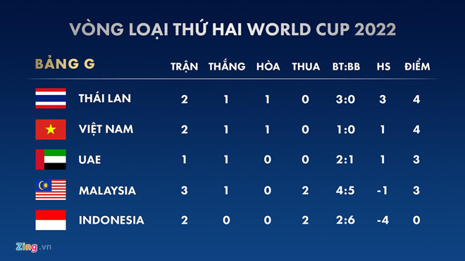 HLV Malaysia bỏ họp báo không rõ lý do sau trận thua Việt Nam - Hình 2