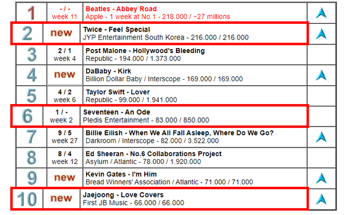 Seventeen, Twice và Kim JaeJoong dắt tay nhau lọt top 10 bảng xếp hạng album của United World - Hình 1