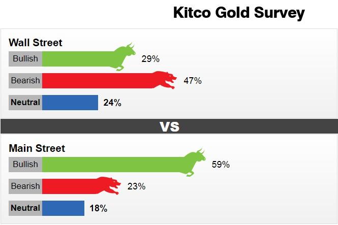 Giá vàng tuần tới: Chuyên gia đoán giảm, giới đầu tư dự tăng - Hình 1
