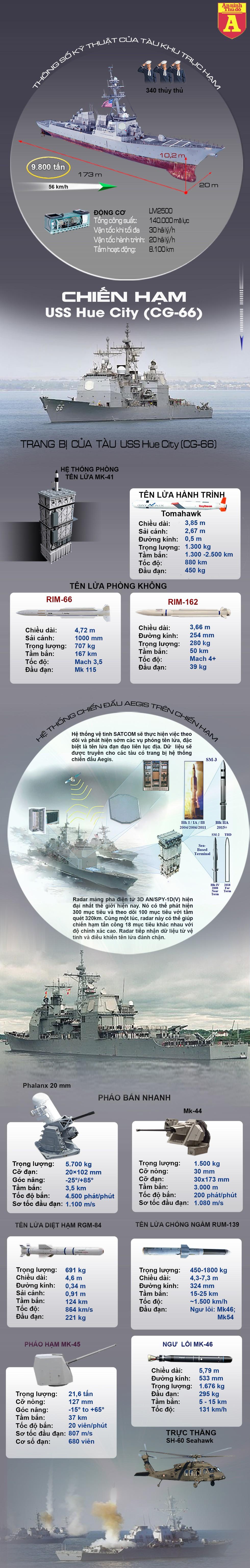 Infographic: Sức mạnh kinh hoàng của khu trục hạm Mỹ mang tên Tp Huế, Việt Nam - Hình 1
