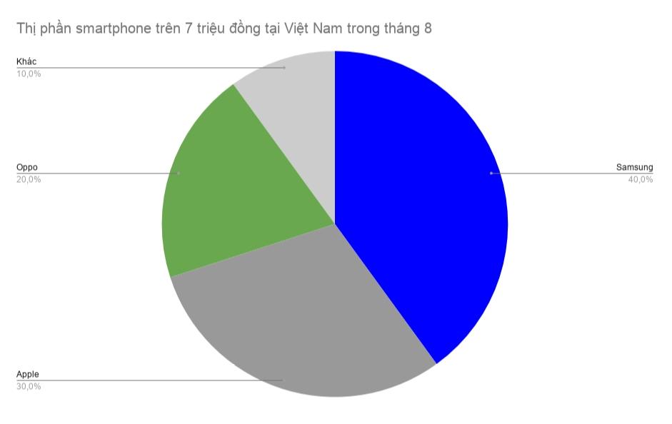 iPhone 7 Plus 32 GB trở thành chiếc iPhone quốc dân tại Việt Nam - Hình 2