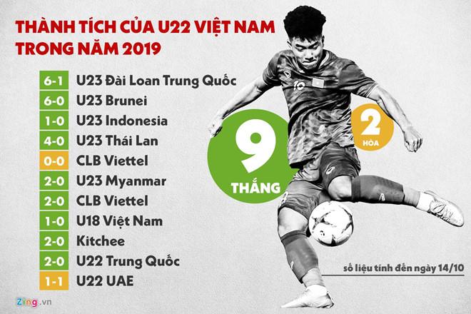 U22 Việt Nam có chuỗi 11 trận bất bại sau khi hòa UAE - Hình 2