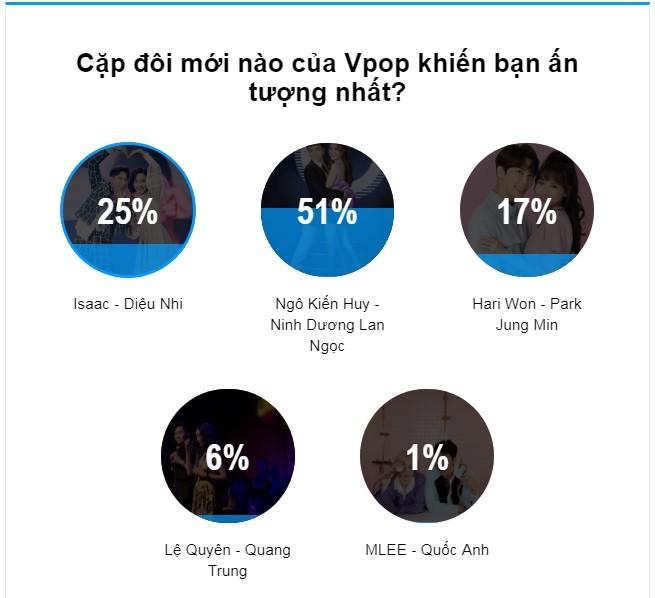 Cặp đôi gây bão Vpop nhiều nhất: 51% độc giả gọi tên Ngô Kiến Huy - Ninh Dương Lan Ngọc - Hình 1