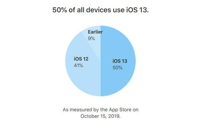 iOS 13 đầy lỗi vẫn được hơn 50% người dùng đón nhận - Hình 1