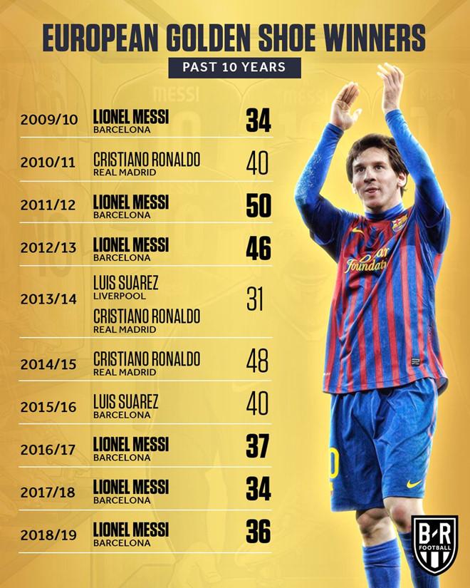 Messi không coi Champions League là mục tiêu quan trọng nhất - Hình 2