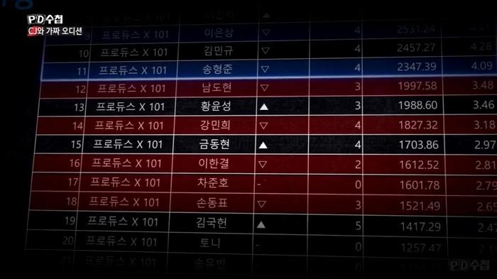 Tung BXH trước đêm chung kết Produce X 101: Đứng nhất không phải Kim Woo Seok - Kim Yo Han - Hình 3