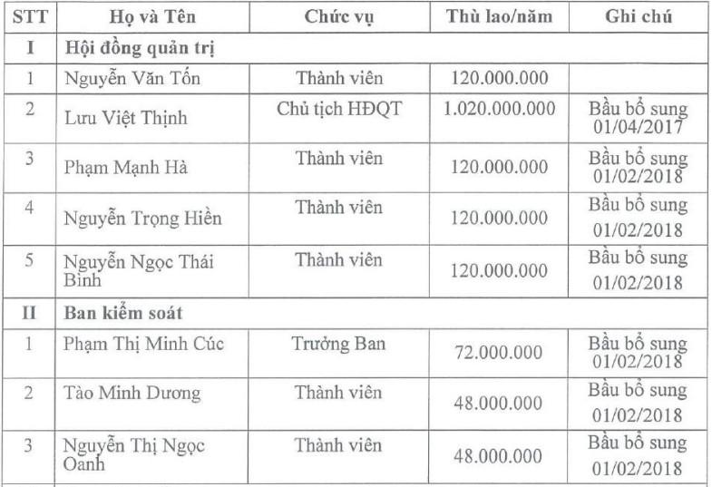 Hội đồng quản trị và Ban Tổng giám đốc Nước sạch Sông Đà gồm những ai? - Hình 4