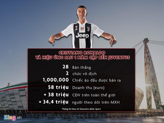 Ronaldo mang lại lợi ích cho Juventus - Hình 1