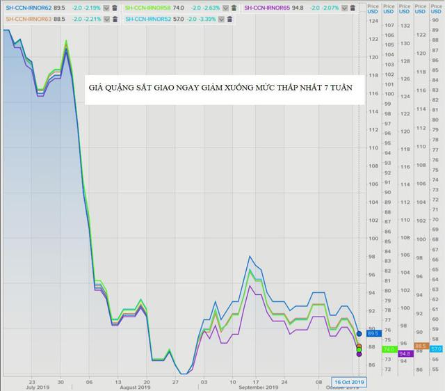 Thị trường ngày 18/10: Dầu, vàng cùng tăng, quặng sắt giảm phiên thứ 4 liên tiếp - Hình 2