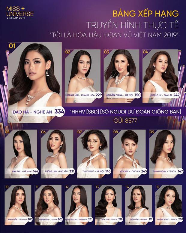 Hoa hậu Hoàn vũ VN: Đào Hà khiến netizen... hết hồn khi mất hút nguyên tập 3 vẫn đứng nhất chung cuộc - Hình 1