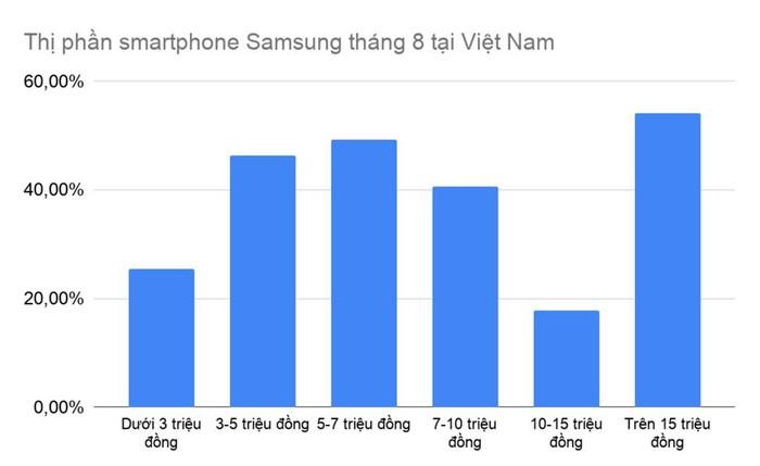 Samsung đứng ở đâu trên thị trường smartphone Việt Nam? - Hình 2