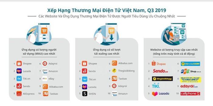 Shopee, Sendo, Thế Giới Di Động dẫn đầu về lượng truy cập website thương mại điện tử quý III/2019 - Hình 2