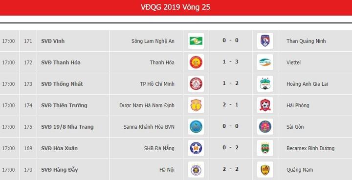 V.League sau vòng 25: Thanh Hóa và Khánh Hóa tranh suất Play off - Hình 2
