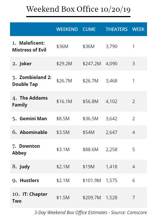 Maleficent 2 thất thu ở sân nhà, thành công ở thị trường quốc tế sau cuối tuần mở màn - Hình 2