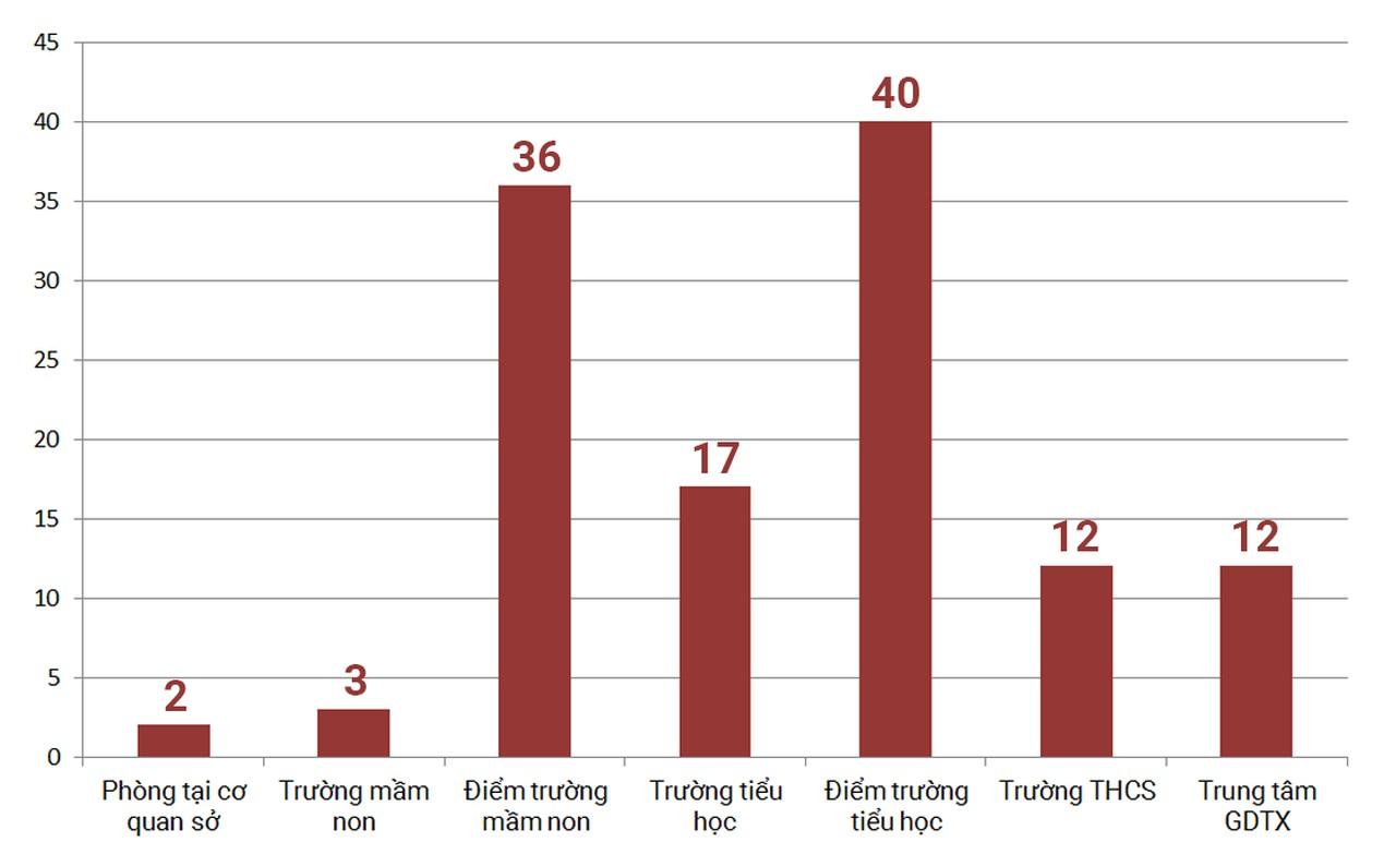 Ngành giáo dục Nghệ An tiến tới tinh giản đạt gần 3.000 biên chế - Hình 2