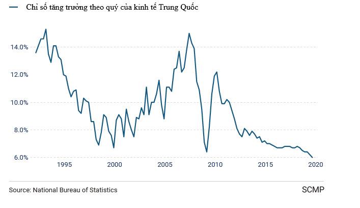 Ông Trump chơi đòn ác liệt, kinh tế TQ tuột dốc không phanh - Hình 1