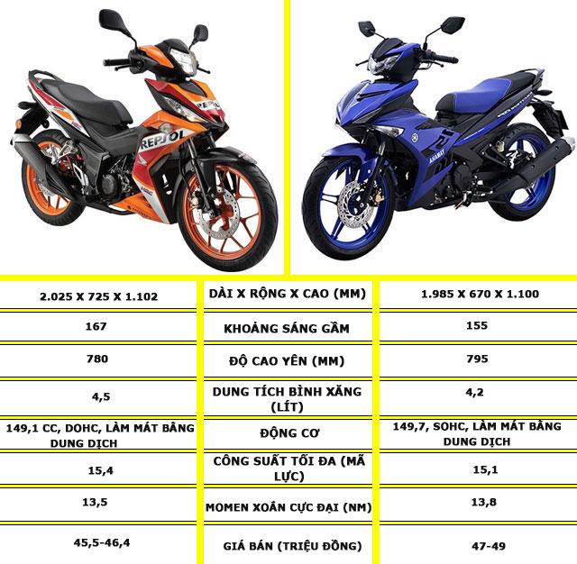 So sánh ưu, nhược điểm Yamaha Exciter 150 và Honda Winner X - Hình 1