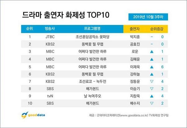 Cuộc đua bảng xếp hạng phim hot trong tuần: Park Ji Hoon giữ nguyên vị trí đầu bảng, Biệt Đội Hoa Hòe xuất sắc vượt mặt một loạt bom tấn - Hình 2