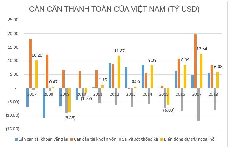 Tại sao có hơn 70 tỉ USD dự trữ, Việt Nam vẫn không có tiền làm sân bay Long Thành? - Hình 2