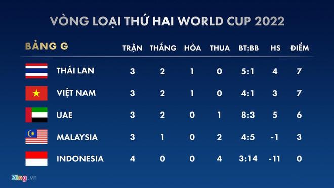 3 điểm trước UAE sẽ là vô nghĩa nếu Thái Lan thua Malaysia - Hình 2