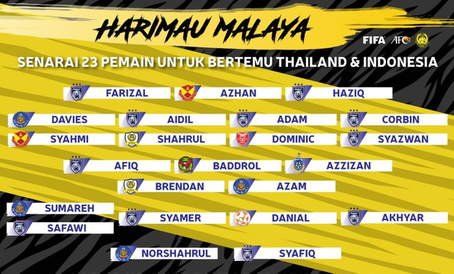 Malaysia giữ 4 cầu thủ nhập tịch để đấu Thái Lan - Hình 1