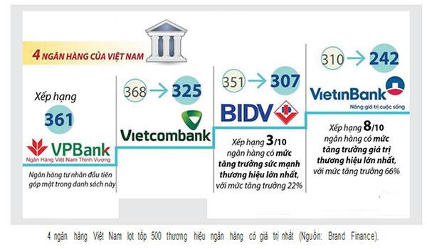 Phát triển ngân hàng Việt: Quy mô hay tốc độ? - Hình 1