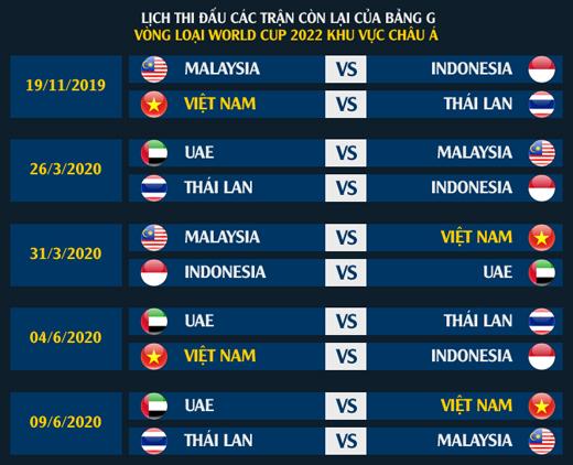 Nếu đánh bại Thái Lan, ĐT Việt Nam sẽ tọa sơn quan hổ đấu - Hình 2