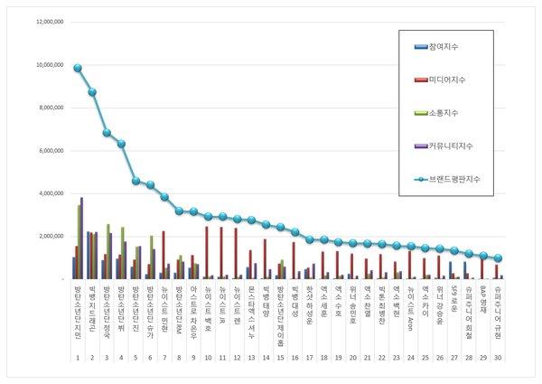 BXH giá trị thương hiệu idol nam tháng 11: BTS chiếm 4 vị trí trong top 5, Big Bang ra mắt ấn tượng sau khi trở về từ quân đội - Hình 2