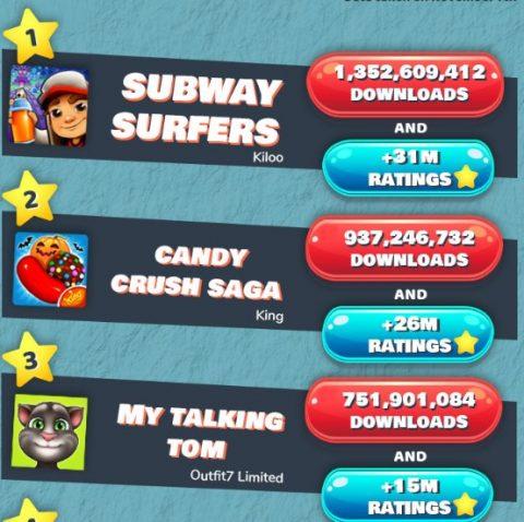 Công bố 25 game mobile download nhiều nhất mọi thời đại - Hình 2
