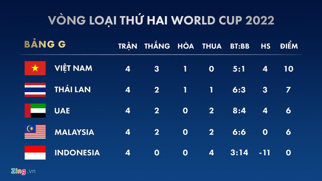 Thái Lan không cần thắng tuyển Việt Nam - Hình 2