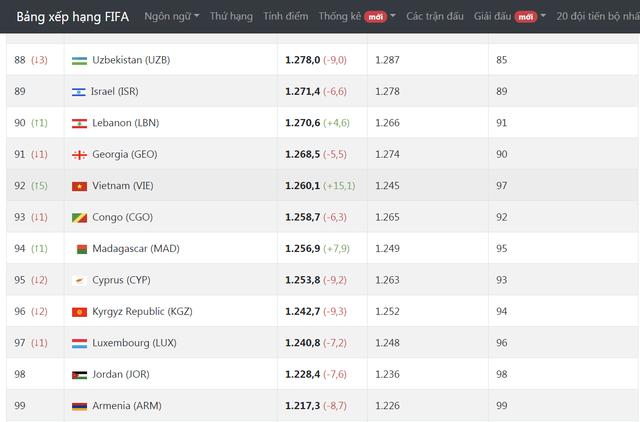Trước trận gặp Thái Lan, đội tuyển Việt Nam vươn lên hạng 92 thế giới - Hình 2