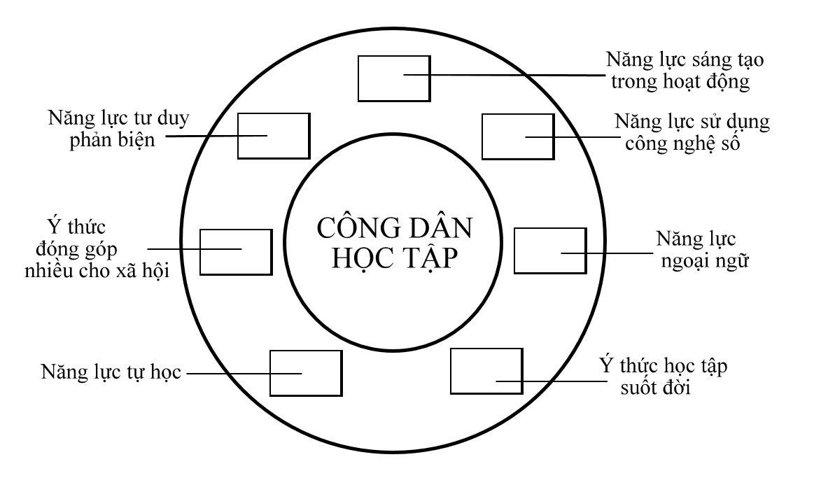Tạo bước chuyển mới trong Chiến lược xây dựng xã hội học tập - Hình 1