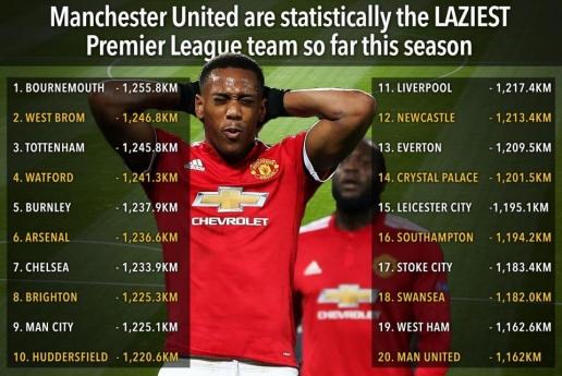 Bạn đã biết thống kê di chuyển ở Man Utd nói lên điều gì? - Hình 1