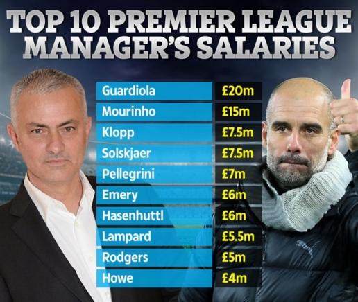 Nhìn lương Mourinho, CĐV Liverpool giận tím người - Hình 2