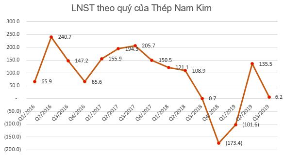 Thép Nam Kim dự chi 150 tỷ đầu tư dự án ống thép - Hình 2