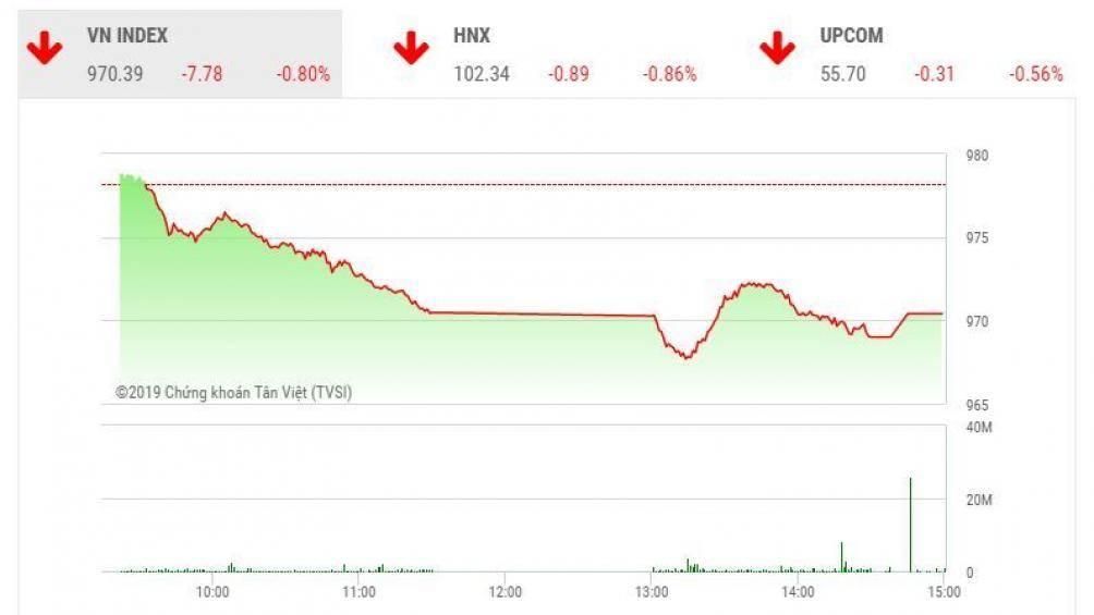 Chứng khoán ngày 28/11: Sắc đỏ ngập tràn, VN-Index mất gần 8 điểm - Hình 1