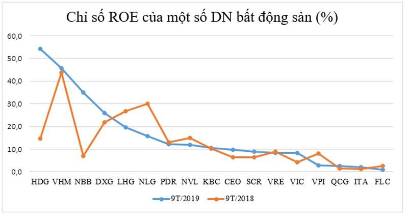 Tỷ suất sinh lợi của các ông lớn bất động sản: FLC của tỷ phú Trịnh Văn Quyết đội sổ - Hình 1