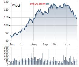 Norges Bank và Samsung Vietnam Securities bán bớt cổ phiếu MWG của Thế giới di động trong bối cảnh cổ phiếu lao dốc - Hình 2