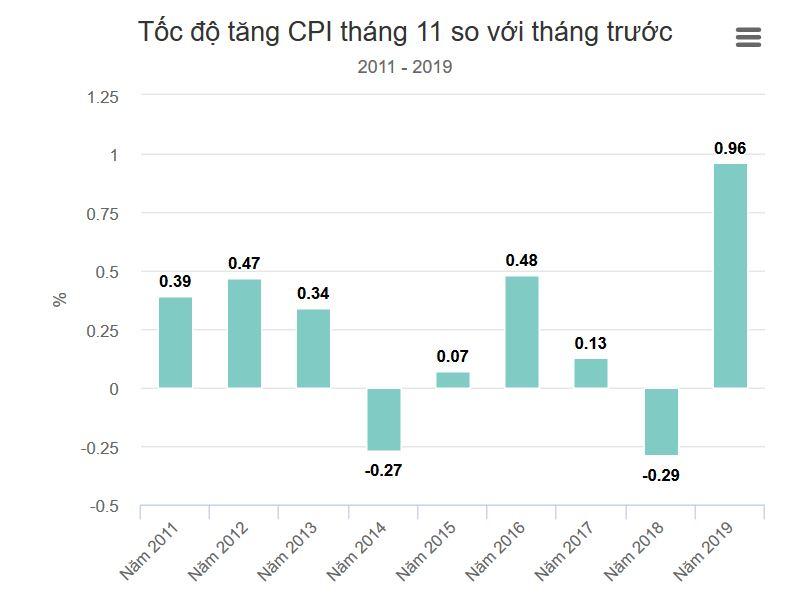 Thịt lợn tăng giá đẩy CPI tháng 11 lên cao nhất 9 năm - Hình 1
