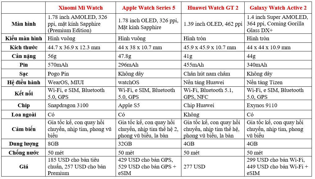 Apple Watch Series 5 so sánh với Mi Watch, Huawei Watch GT 2 và Galaxy Watch Active 2: Ai tốt hơn? - Hình 2
