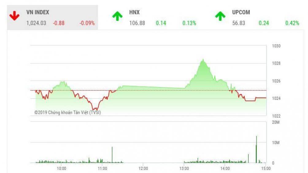 Chứng khoán ngày 7/11: VN-Index không thể có phiên tăng thứ 5 liên tiếp - Hình 1