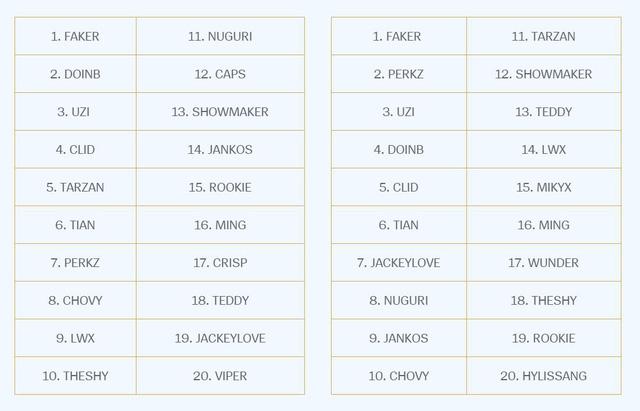 LMHT: Danh sách top 20 tuyển thủ xuất sắc nhất tiếp tục là cơn ác mộng với nhiều tuyển thủ CKTG 2019 - Hình 1