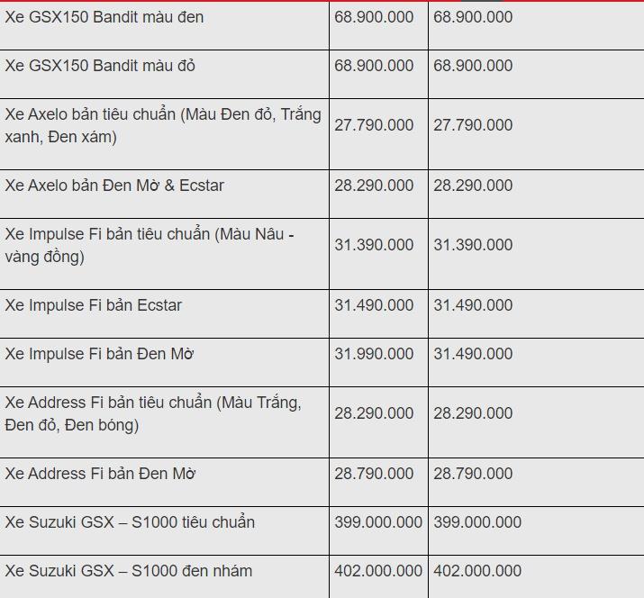 Bảng giá xe máy Suzuki mới nhất tháng 11/2019: Hỗ trợ tới 2 triệu đồng phí trước bạ - Hình 3
