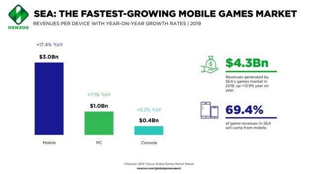 Đông Nam Á là thị trường game di động phát triển nhanh nhất thế giới - Hình 1