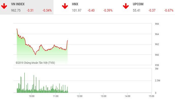 Phiên sáng 10/12: Sắc đỏ bao trùm, VN-Index đe dọa mốc 960 điểm - Hình 1