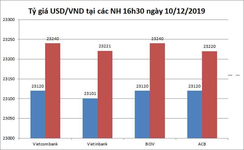 Tỷ giá ngoại tệ ngày 11/12, USD chờ một cú bứt phá - Hình 2