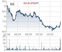 Cổ phiếu mãi giao dịch dưới mệnh giá, Chứng khoán BSC tính mua 1 triệu cổ phiếu quỹ - Hình 2