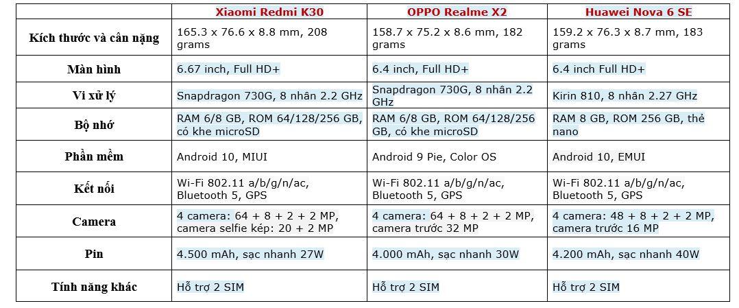 So sánh Redmi K30 vs Realme X2 vs Huawei Nova 6 SE: Smartphone nào ngon hơn? - Hình 1