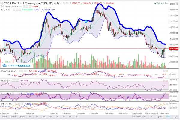 Cổ phiếu TNG chưa thoát điều chỉnh ngắn hạn - Hình 1